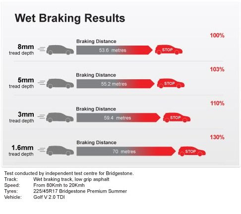 Hi, please check your car tyre's for this winter. Stopping distances are dramatically extended in wet conditions, especially when your tyre treads are low. 1.6mm is the minimum legal limit. See chart for examples. A simple tip is to use a 20p coin, if your tyres reach the line that's 3mm. www.sgfalloys.co.uk