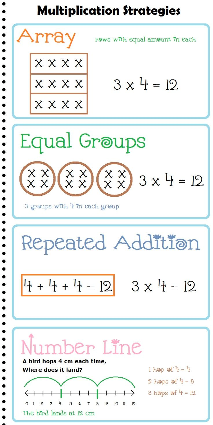 Multiplication anchor charts | Multiplication Strategies (array, equal groups, repeated addition, and number line)