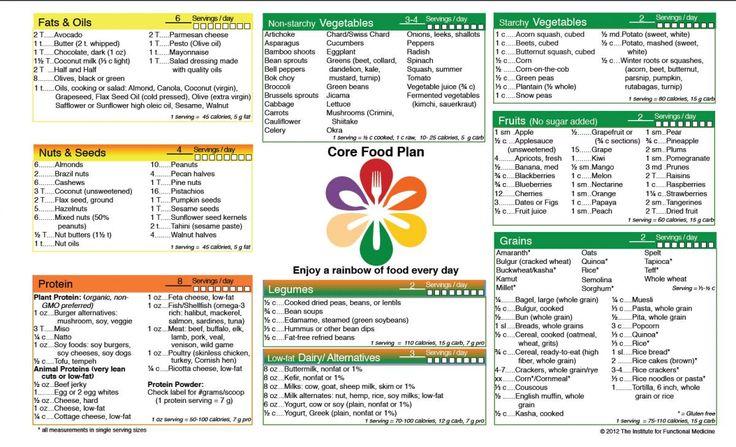 Weight Watchers Core Diet Food List
