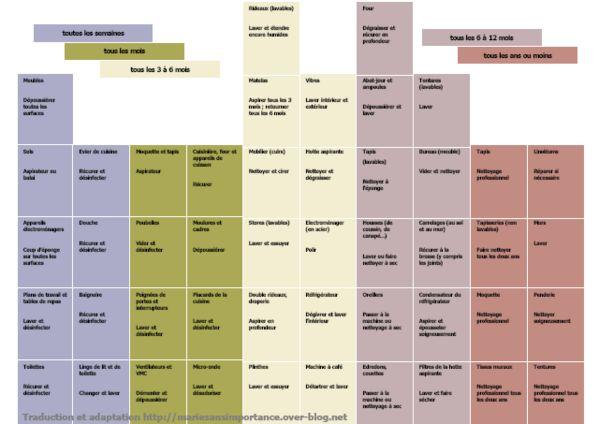 Plan de ménage de la maison Organizations, Bullet journals and Bullet - faire un plan de maison gratuit