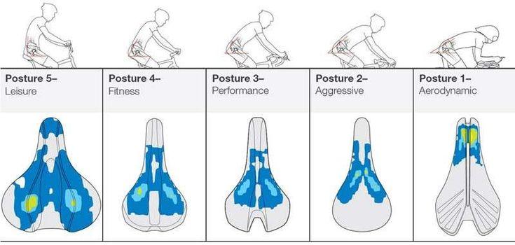 MerKabici  ¿Cómo prevenir y tratar heridas debido a la rozadura del sillín?