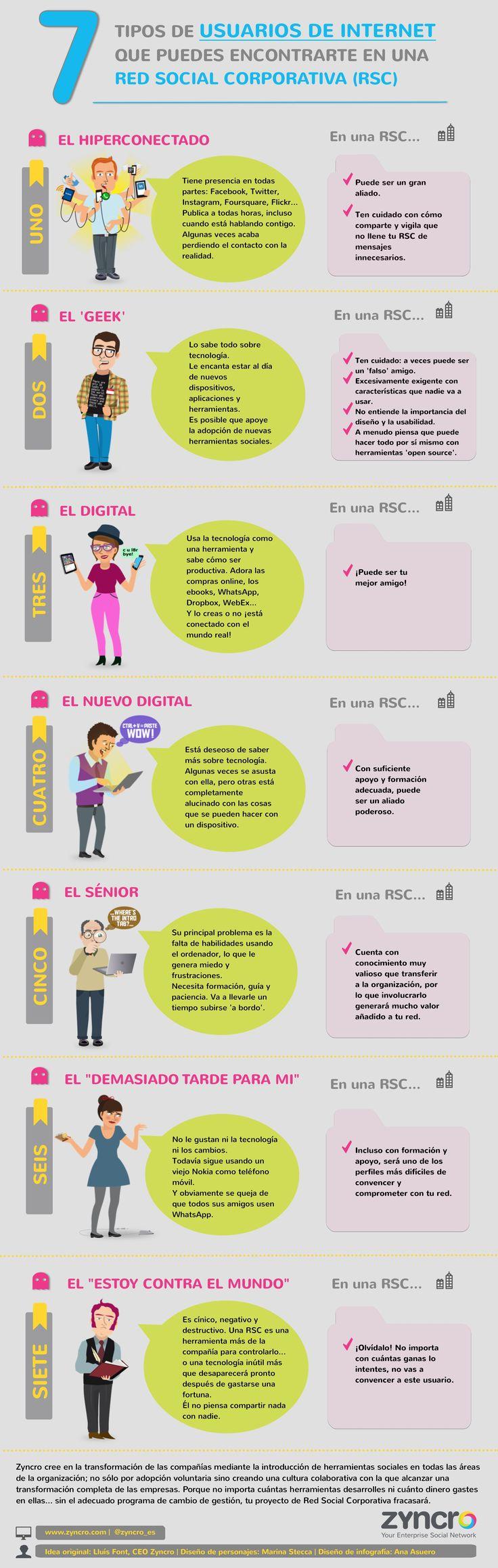 7 tipos de usuarios que hay en una Red Social Corporativa #infografia #infographic #socialmedia