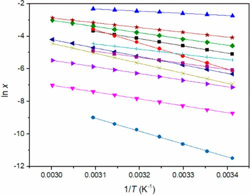 Measurement and Correlation of Solubility of Resorcinol Bis(cyclic 2,2-dimethyl-1,3-propanediol phosphate) in Selected Solvents from T =…