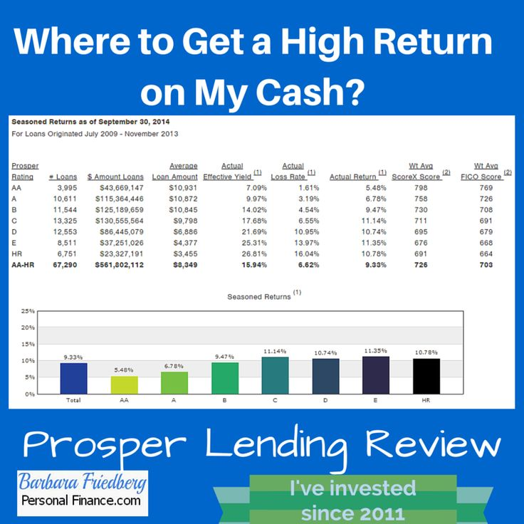 Prosper Lending-Where to Get a High Return on My Cash? I've #invested with Prosper since 2011. Find out average Prosper lending returns based on types of loans.