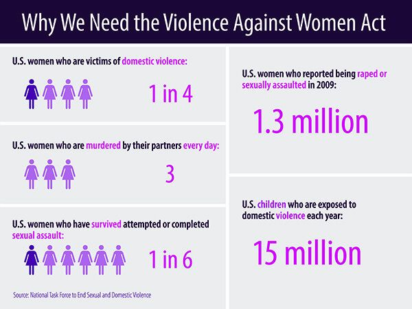 Why we need the Violence Against Women Act #VAWA