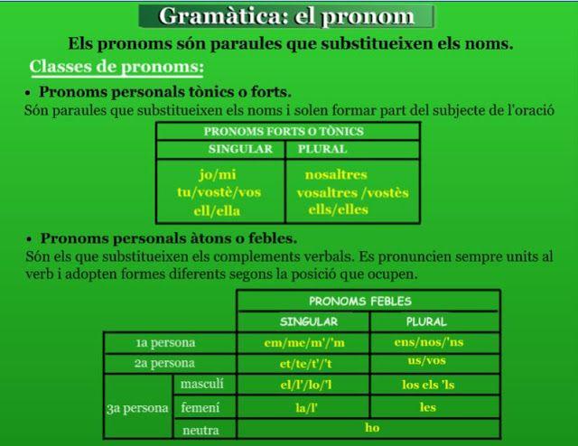 Els pronoms tònics i els pronoms febles.