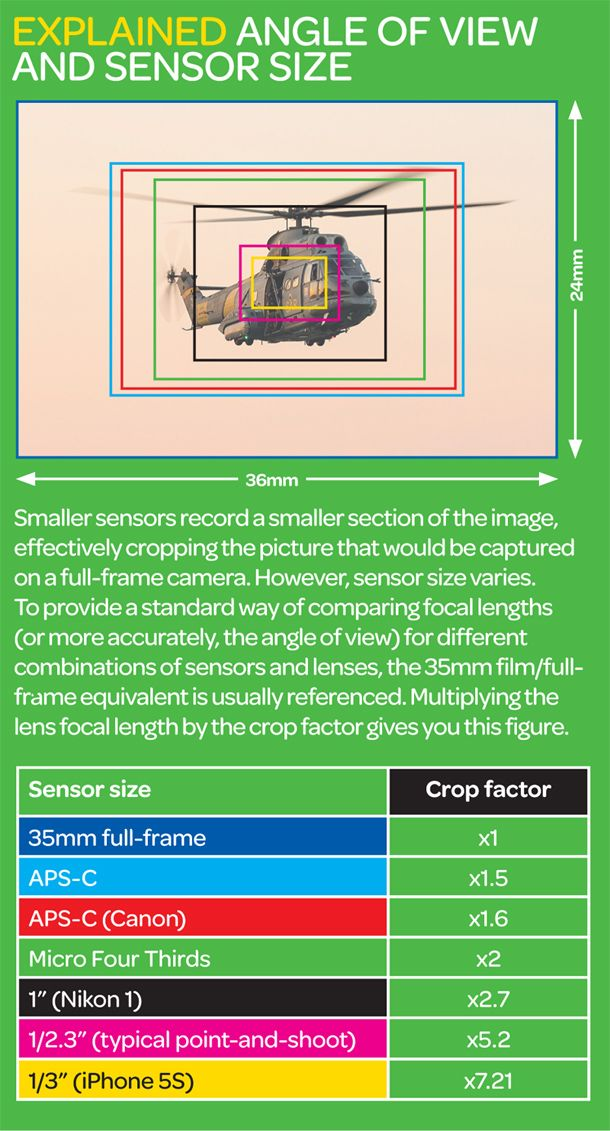 Angle of view and sensor size: free photography cheat sheet