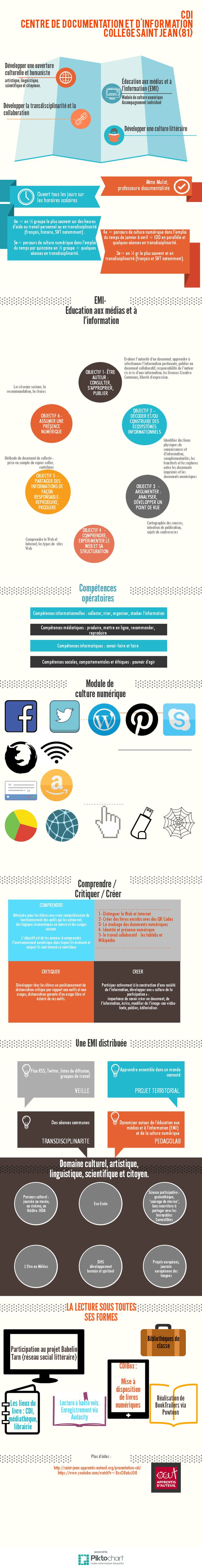 CDI   Piktochart Infographic Editor