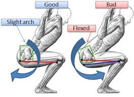 Image result for anterior pelvic tilt at bottom of squat