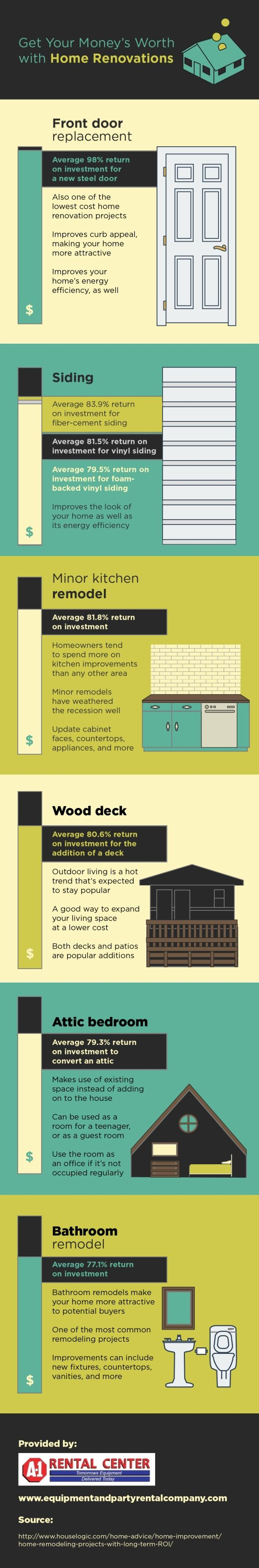 Remodel Bathroom Return On Investment 491 best home improvement infographics images on pinterest