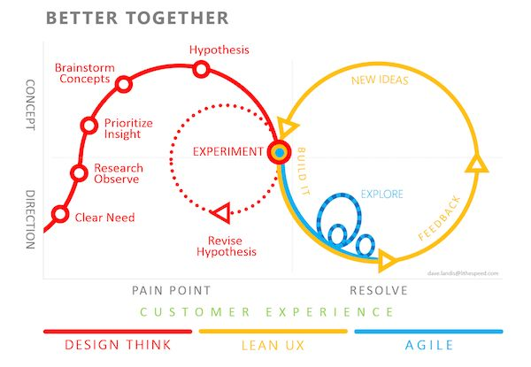 Design Thinking + Lean UX + Agile / Nick Babich