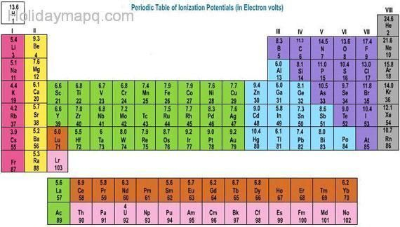 Illustration highlighting the oxygen family on the periodic table - copy periodic table with alkali metals halogens