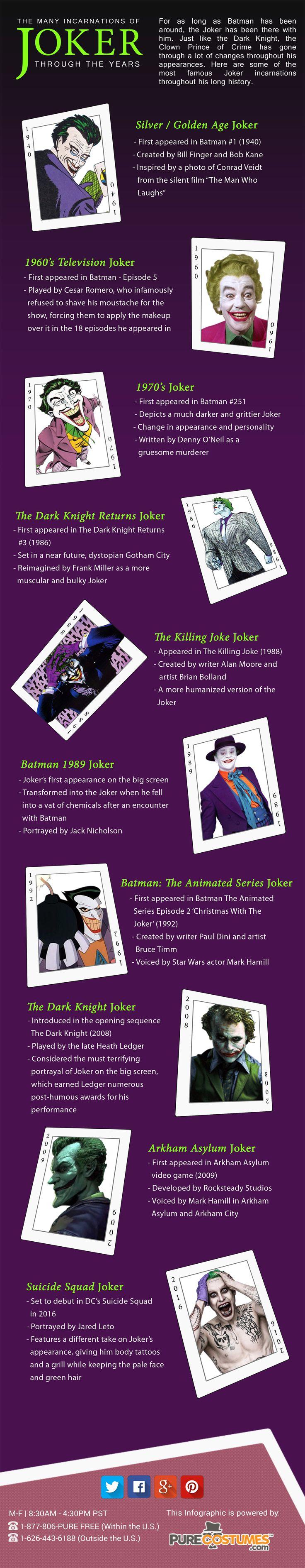 Batman : Les différents visages du Joker | ACTUALITÉ | MDCU COMICS