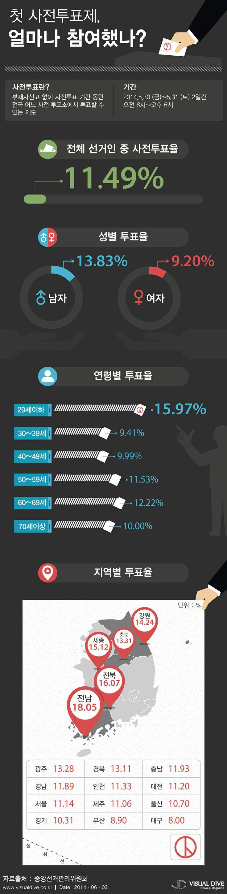 사전투표, 11.49% 참여…20대 투표율 가장 높아 [인포그래픽] #tag / #Infographic ⓒ 비주얼다이브 무단 복사·전재·재배포 금지