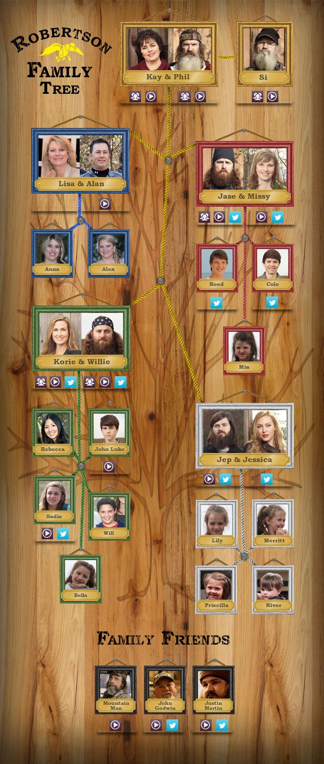 Robertson Family Tree - Duck Dynasty This is my most popular Pinterest Pin. It's repinned at least once a day!