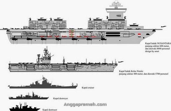 Inilah Desain Kapal Induk KRI Nusantara, Terbesar dan Tercanggih Didunia