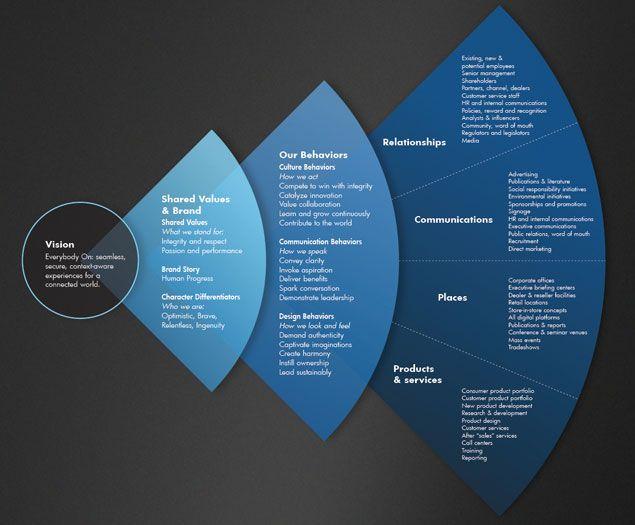 The HP Brand Center - Brand Behaviors - Communication Behaviors