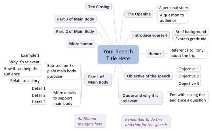 122 best Speech writing images on Pinterest Essay writer, Essay