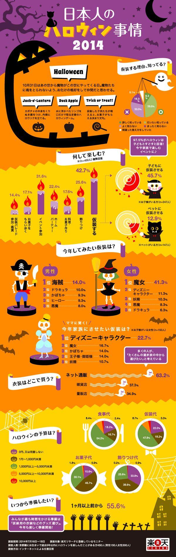 日本人のハロウィン事情2014 2014年11月14日 15:54 infographic.jp - インフォグラフィックス by IOIX  /  infographic.jp