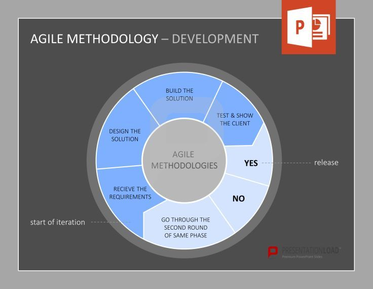 1000 images about agile management powerpoint for Project management agile waterfall