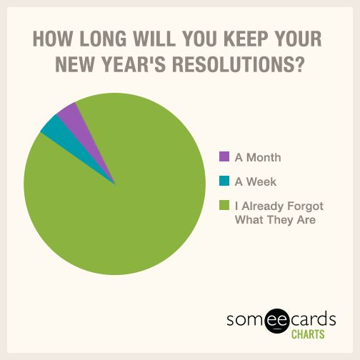 Superior Send FREE FUNNY Charts And Graphs Ecards And Charts And Graphs Cards With A  Personalized Charts And Graphs Message From Someecards Ecard Site.