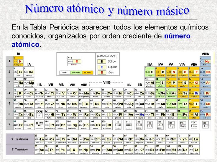 The 25 best imagenes de tabla periodica ideas on pinterest resultado de imagen para tabla periodica 2017 numero atomico numero masa urtaz Images