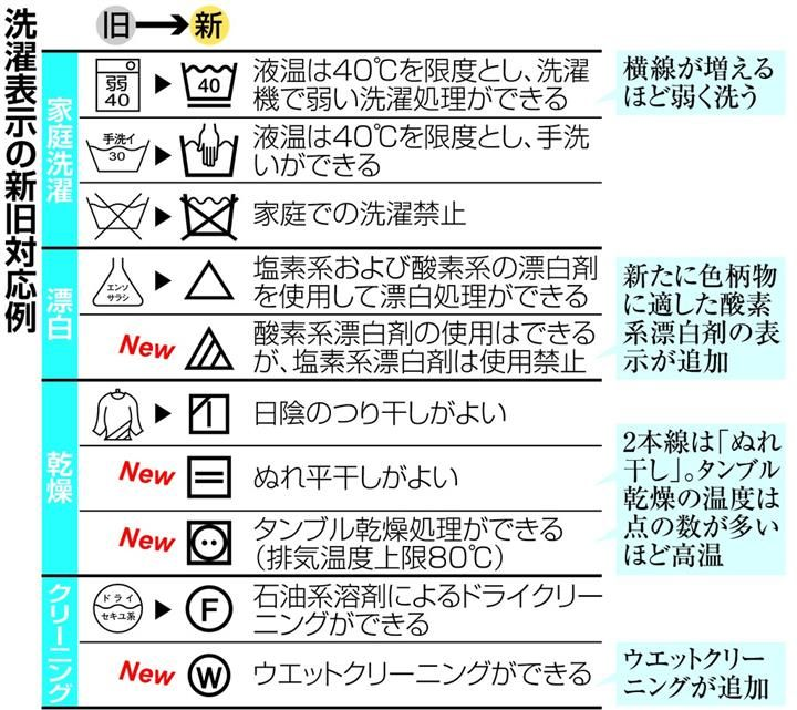 新洗濯表示 覚えられる?12月から国際規格に統一、41種類へ倍増 色落ち対策など便利になるけど…「まるで暗号」の声も