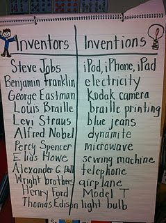 Are you looking to pump up your science curriculum?   An inventors and inventions unit will inspire and motivate even your reluctant learners.  I have everything you need for organizing and beginning your unit! From kindergarten on up, these ideas will energize science education in your classroom!