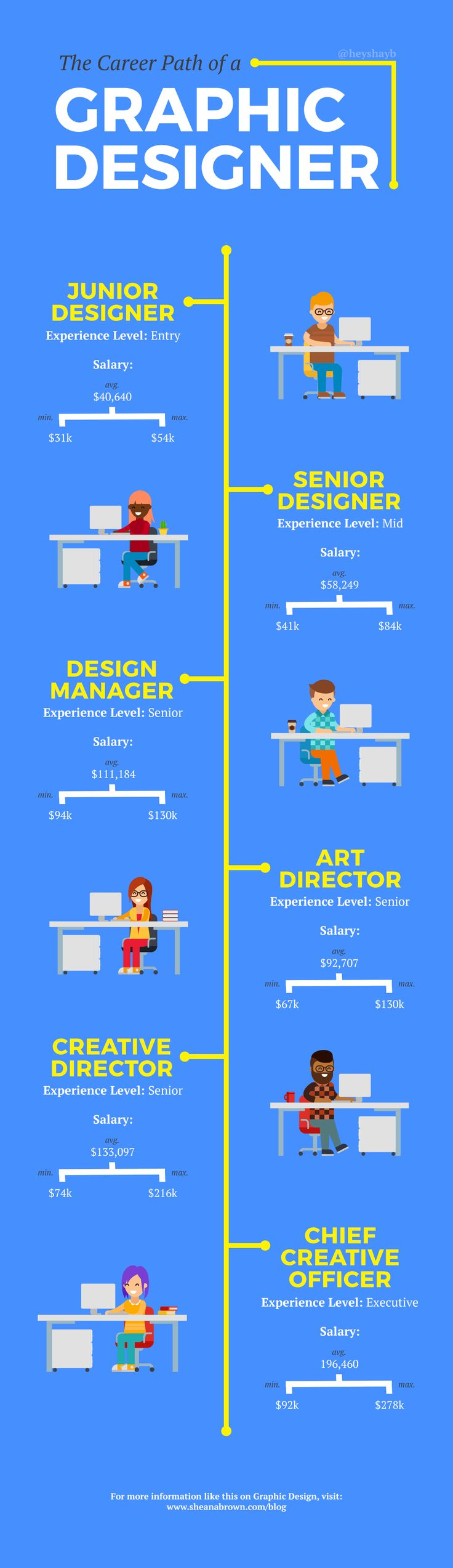 a look a career in graphic design Today we'll explore the underlying structure of the graphic design industry and  take a brief look at some different design jobs and career paths that you can and .