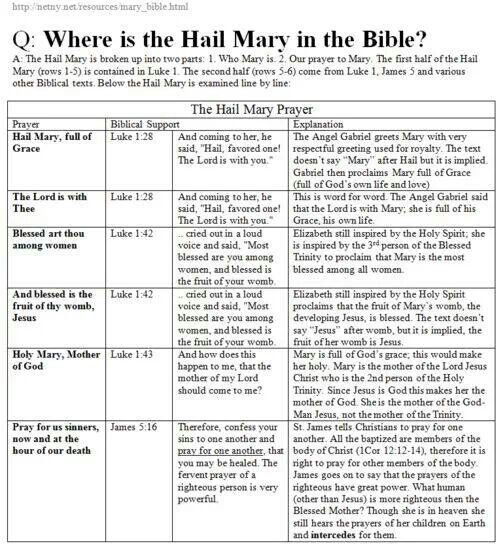 Hail Mary prayer in holy scripture- the Words are truly God's--spoken by angels and Spirit filled humans!