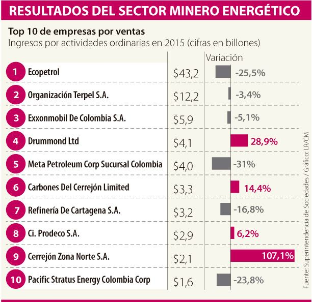 Facturación del sector minero cayó 18,6% por baja de commodities