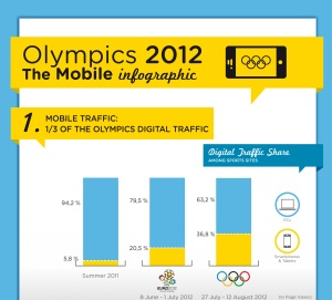 London Olympics 2012: The impressive Mobile Infographic