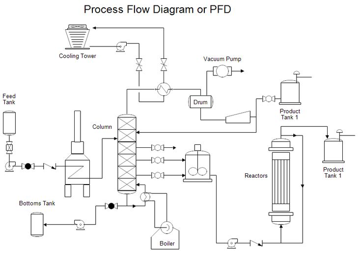 process flow diagram chemical engineering software