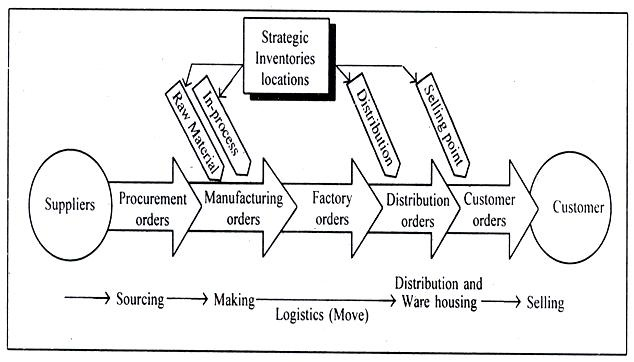 "leagility defined for the supply chain News and views - aug 31, 2006 - how do lean, agile, and ""leagile"" supply chain strategies compare interesting research dissects the trade."