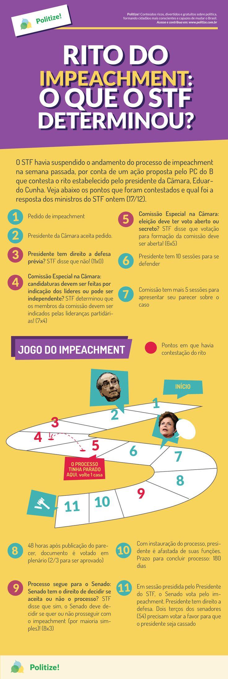 O Supremo Tribunal Federal havia suspendido o andamento do processo de impeachment contra a presidente Dilma Rousseff, por conta de uma ação proposta pelo PC do B que contesta o rito estabelecido pelo presidente da Câmara, Eduardo Cunha. Entenda melhor o que aconteceu na época e o rito do impeachment: