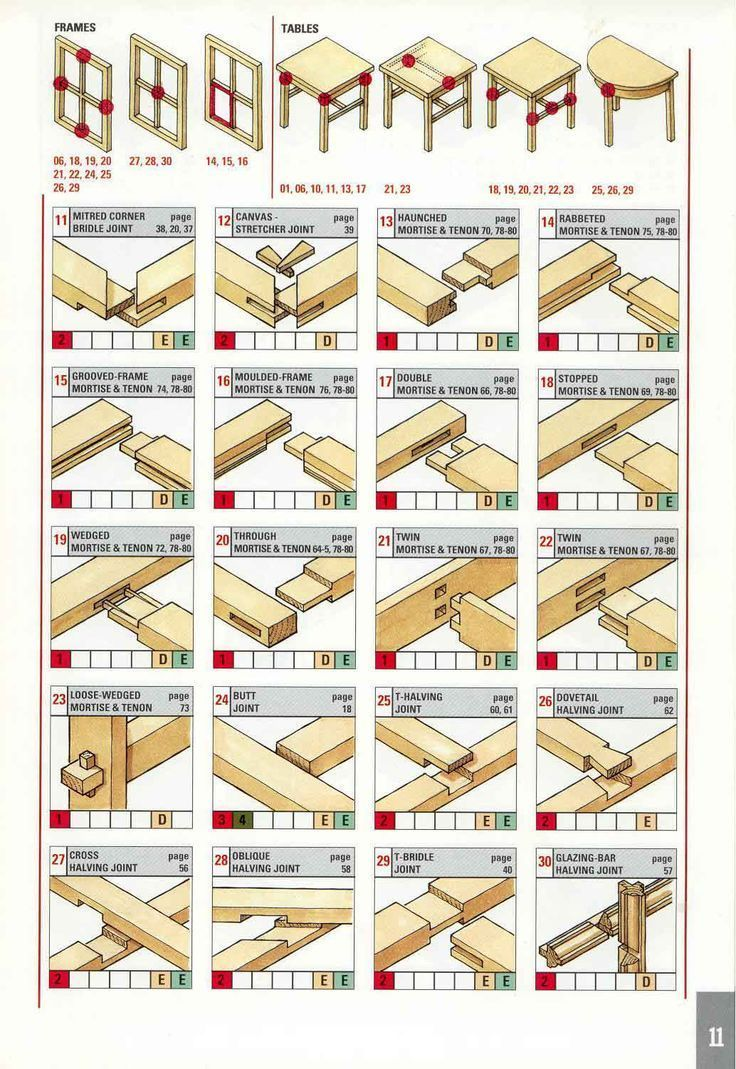 Good wood joints #WoodWorkingProjects #woodworkingplans