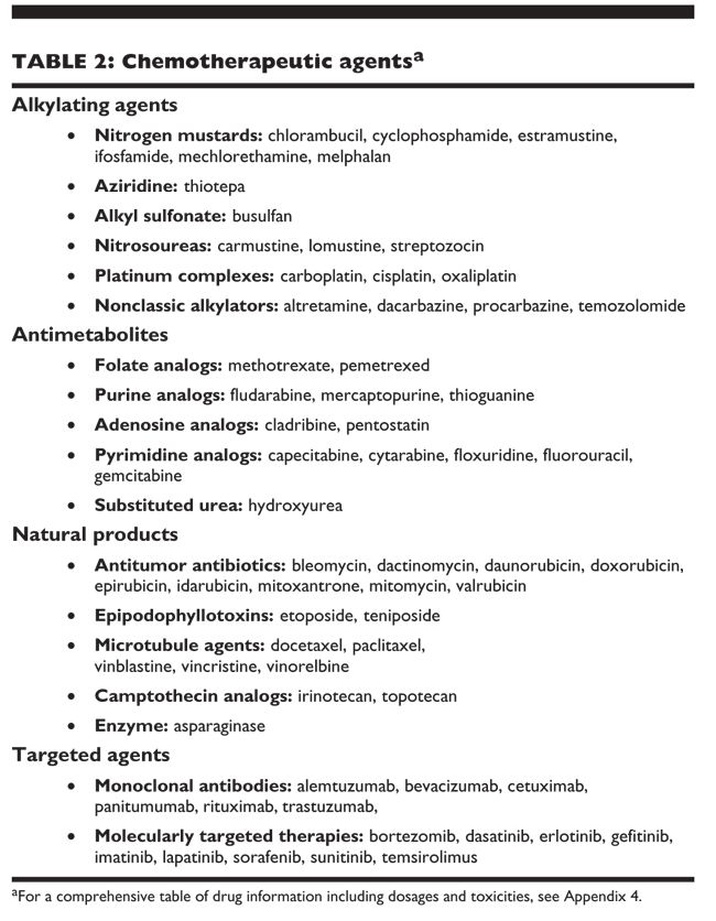 chemotherapy drug resistance mechanisms - Google Search