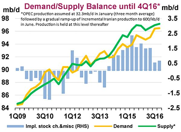 """""""Why crude oil prices keep falling & falling?"""" - the simplest explanation is supply & demand; far more oil is being produced than needed. 