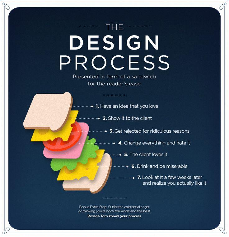 The Design Process on Behance