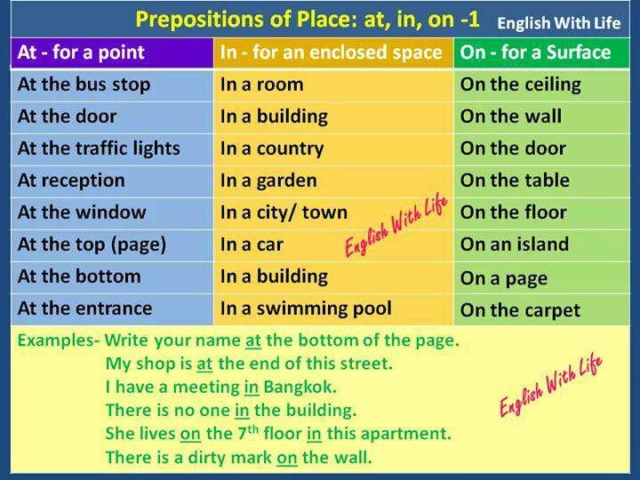 Forum | . | Fluent LandPrepositions of Place: AT – IN – ON | Fluent Land
