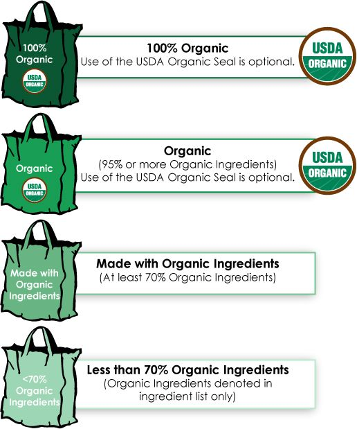 Veggie Goddess Blog - 'Organic or Not? Check the Label' (click photo to read article) theveggiegoddess.com facebook.com/theveggiegoddess