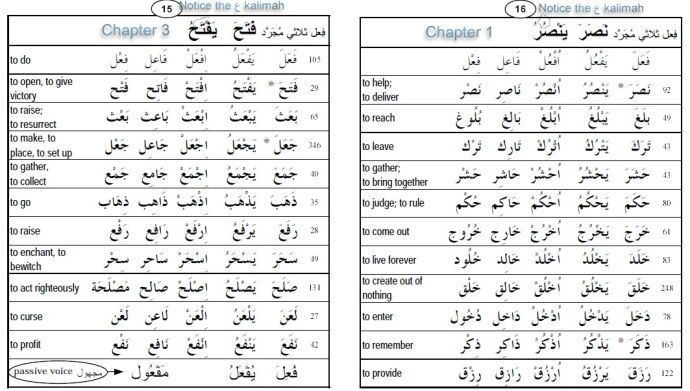 Practice verbs for Conjugation