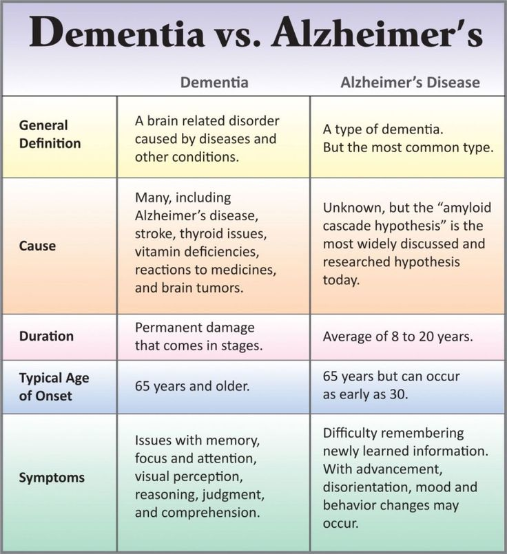 Stages Of Vascular Dementia Check more at http://www.nhprimecare.org/stages-of-vascular-dementia/ #Stagesofdementia
