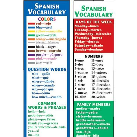 This colorful two-sided bookmark reviews basic Spanish vocabulary, including colors, question words, days of the week, numbers, family members, and common words and phrases. 36 bookmarks per package.