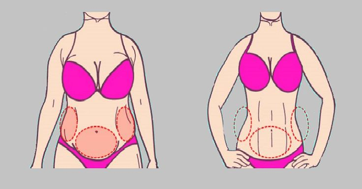 That's normal that everyone has some fat, even the people who have flat abs. The fat in some people appears right under the skin, while in other fat is deeper inside, around the heart, liver, lungs and other organs. Having too much belly fat can affect your health in a way that other fat doesn't.