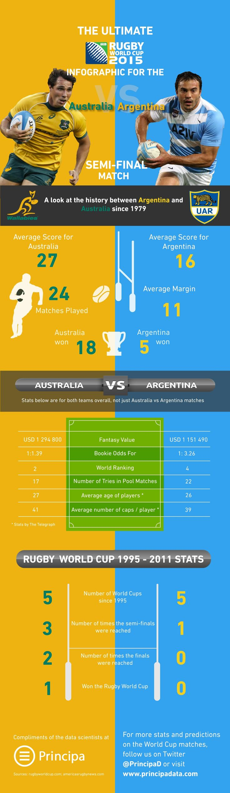 Rugby World Cup 2015: Infographic for the Australia vs Argentina Semi-Final Match