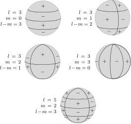 Spherical Harmonics | Nodal Lines