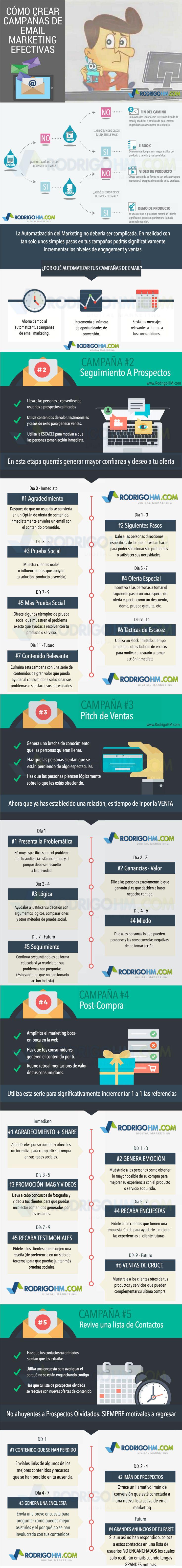 Hola: Una infografía sobrecómo crear Campañas de Email Marketing…