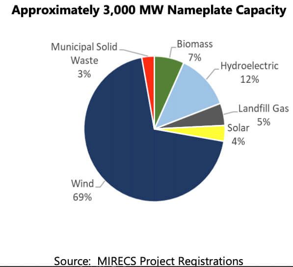 Wind Power Continues To Dominate In Michigan Wind Power Renewable Energy Projects Power Engineering