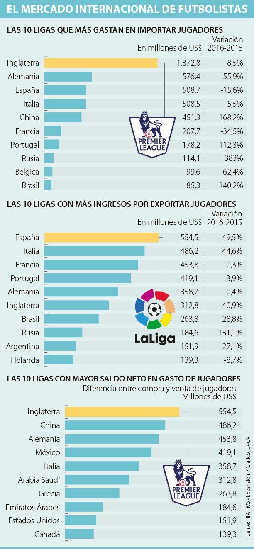 La exportación de futbolistas generó US$4.790 millones